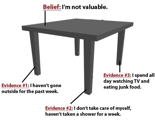 beliefs-table