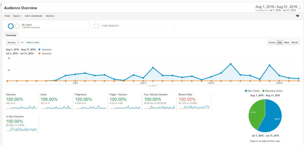 Google-Analytics-Engagement-Overview