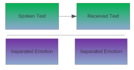 text-emotion-separate