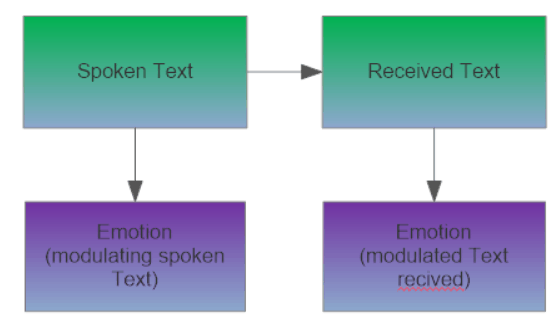 text-modulating-emotion