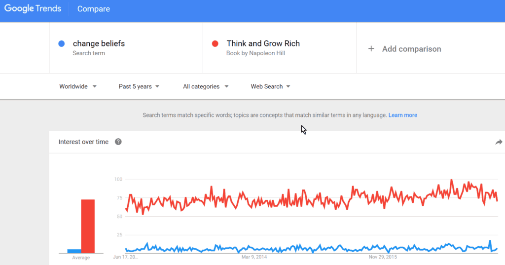 Google Trends - Change Beliefs - Think and grow rich