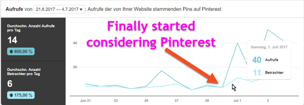 Pinterest Analytics Chart